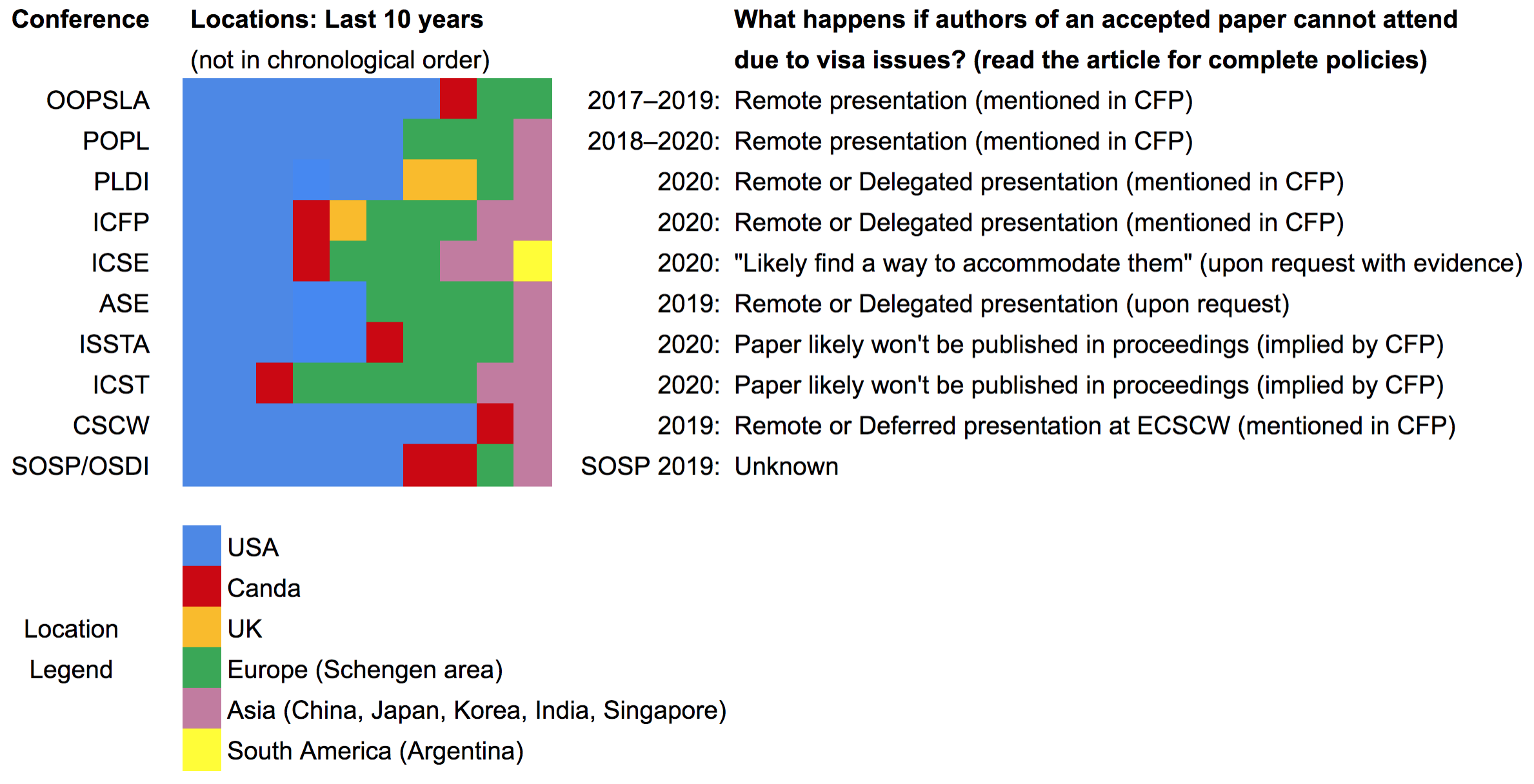 Summary of Locations and Policies for ACM SIGPLAN and SIGSOFT conferences